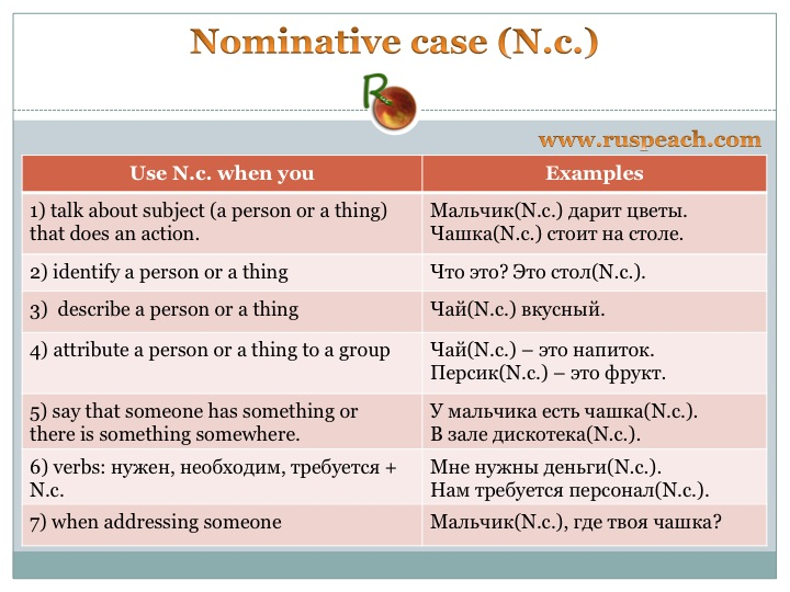 Nominative case ENGLISH